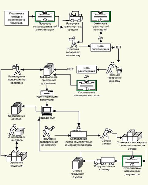 процесс приемки товара