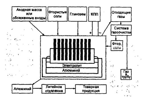 Схема производства алюминия из