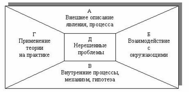 2 уровня взаимодействия реферат дж мид: