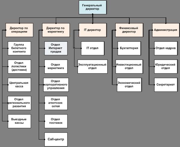 Схема общей организационной