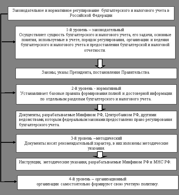 система бухгалтерского и налогового учета Кабардинке без посредников