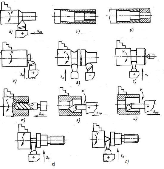 Схемы обработки заготовок на