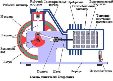 Рис. 1 Схема двигателя