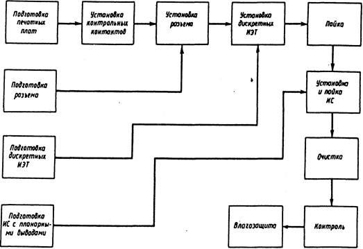 Рис. 2 - Схема